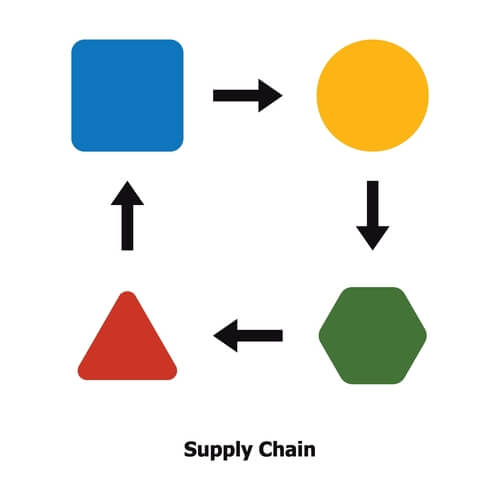 Optimizing-Supply-Chain
